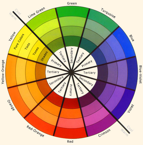 A color wheel is used to show the relationship between Primary Secondary Tertiary and Complementary colors.
